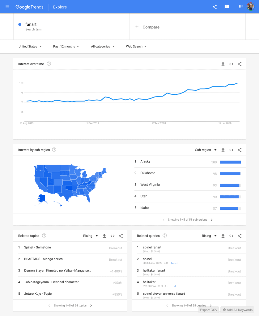 Google Trends FanArt Search Results