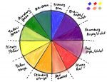 how to draw a color wheel